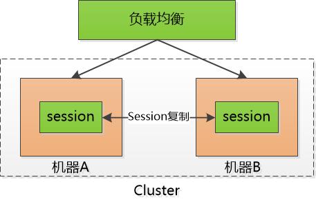 干掉状态:从session到token